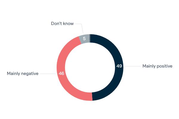 Declining US political power - Lowy Institute Poll 2020