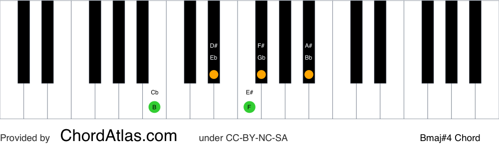 Piano chord chart for the B major seventh sharp eleventh chord (Bmaj#4). The notes B, D#, F#, A# and E# are highlighted.