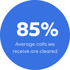 Avarage calls we receive are cleared