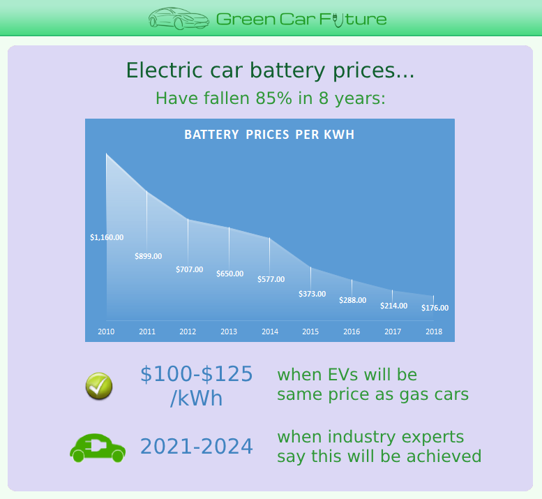 The 'Electric car battery prices' part of our 'The Rise of Market-Disrupting Electric Cars' infographic