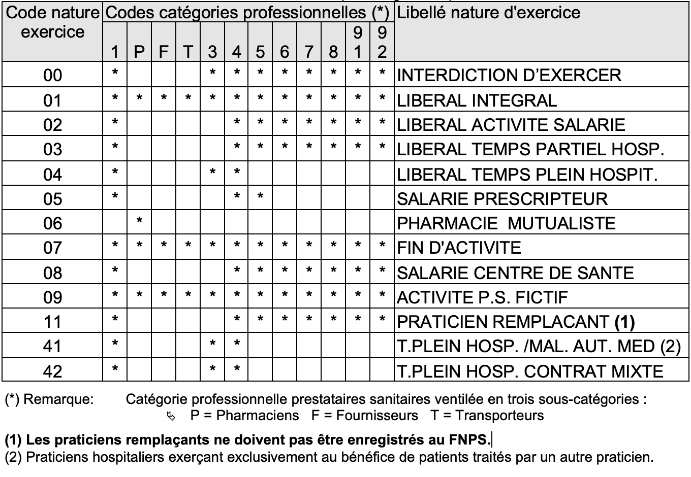 Table code nature exercice
