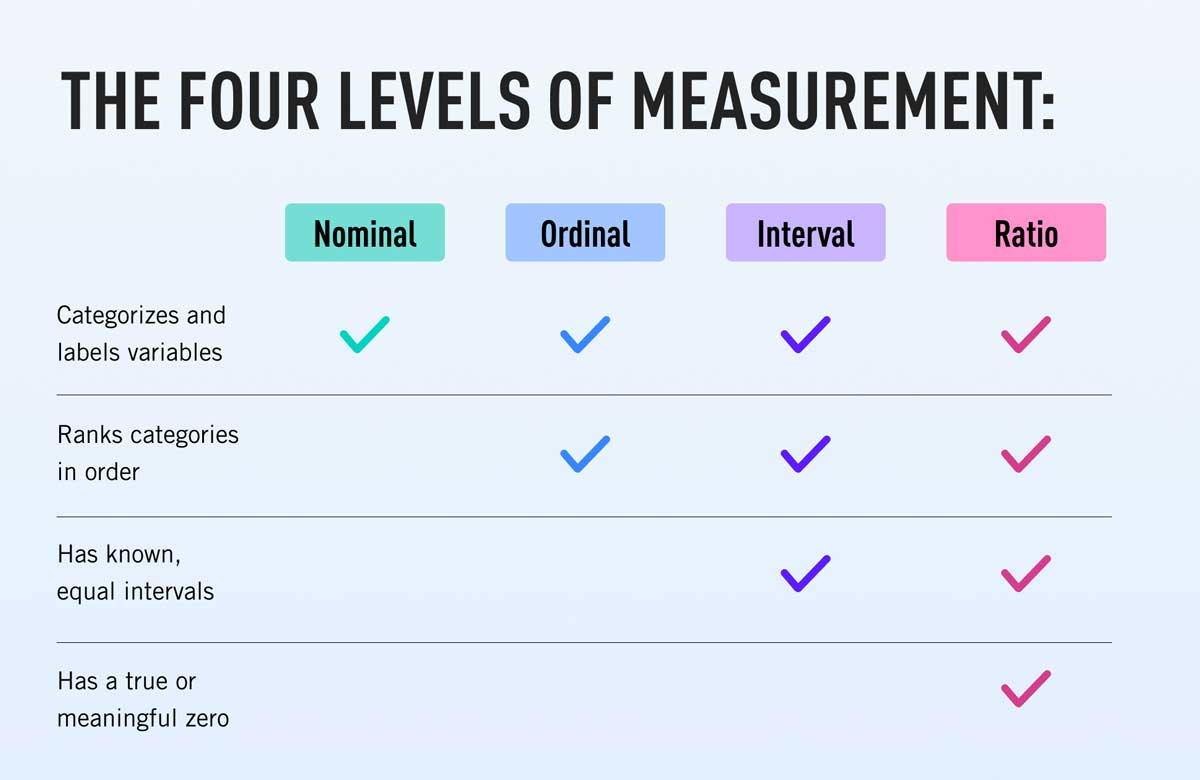 The four levels of measurement displayed in a table: Nominal, ordinal, interval, and ratio