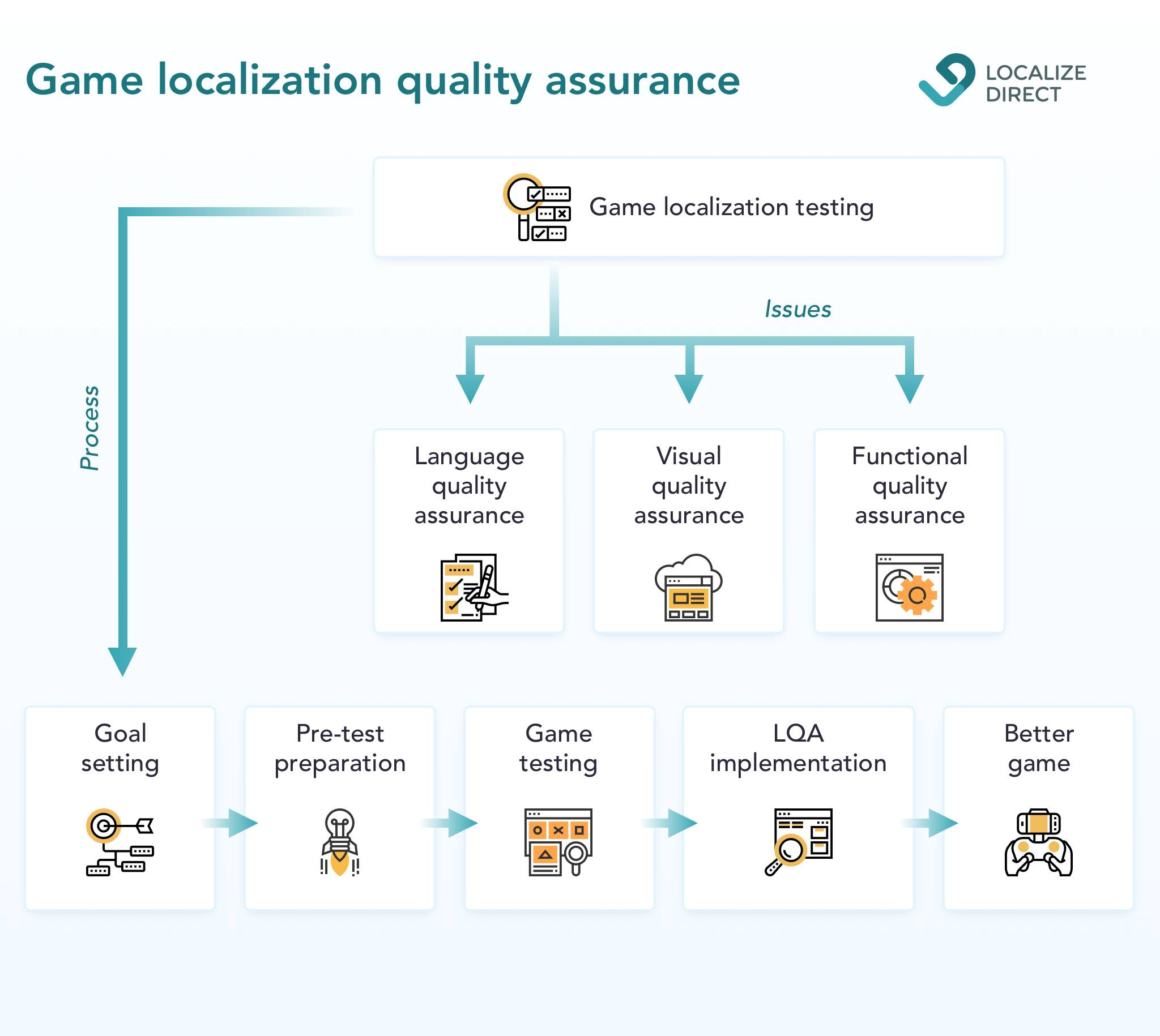 What does localization testing look like?