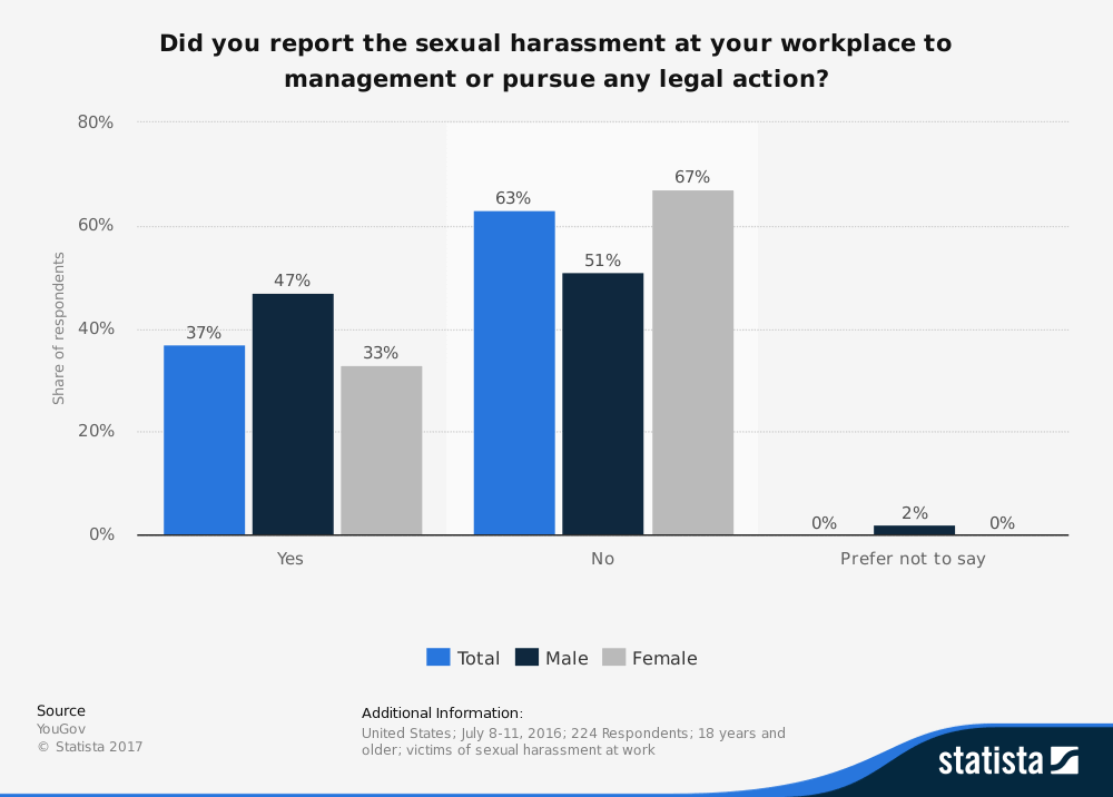 Sexual Harassment Not Reported - Statistic