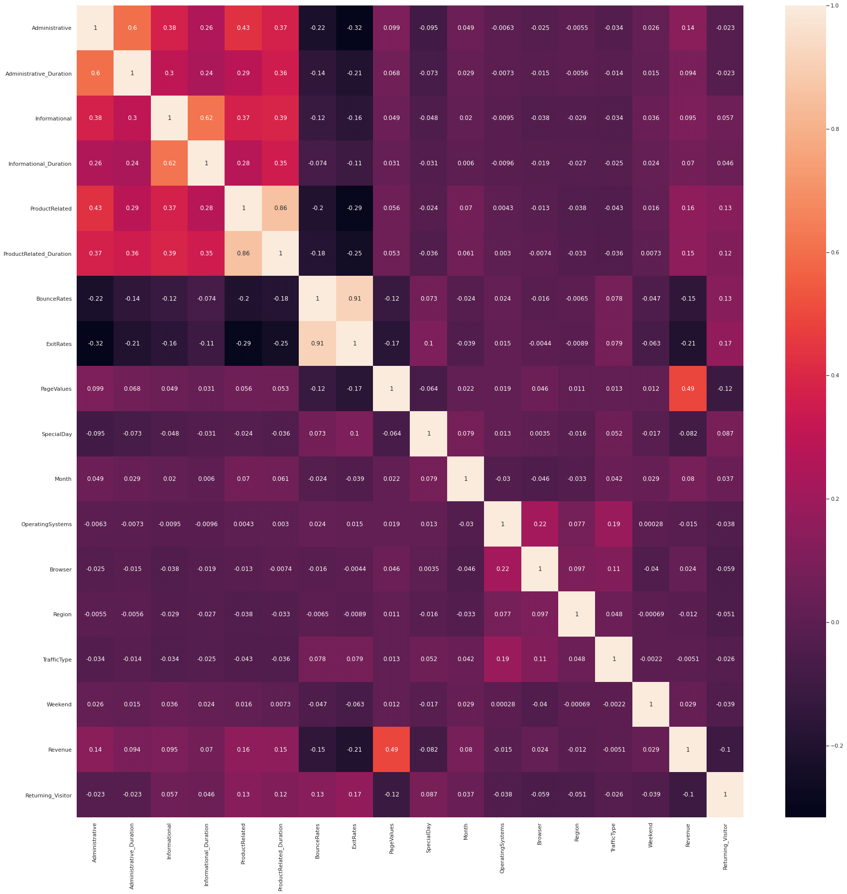 Pearson correlation matrix