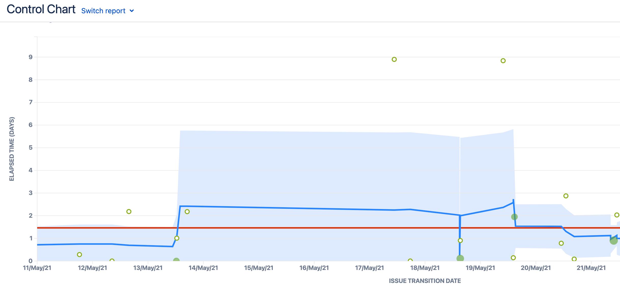 software development metrics - control chart in jira