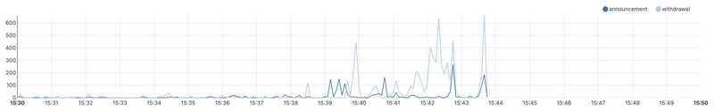 cloudflare graph facebook dns