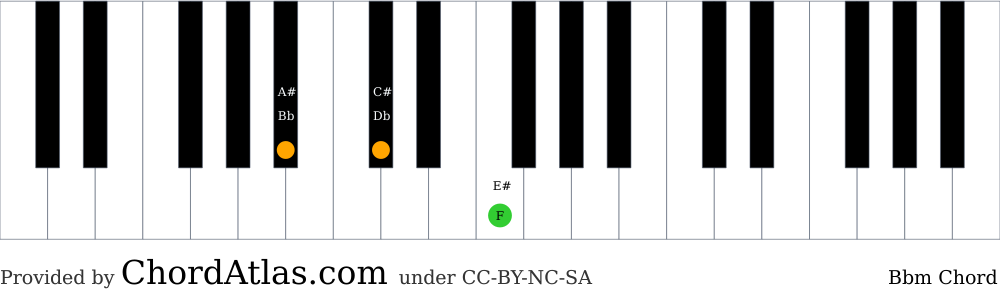 Piano chord chart for the B flat minor chord (Bbm). The notes Bb, Db and F are highlighted.