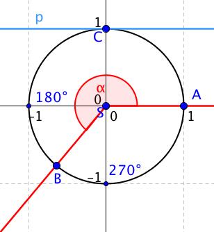 Rameno SB neprotne modrou přímku p