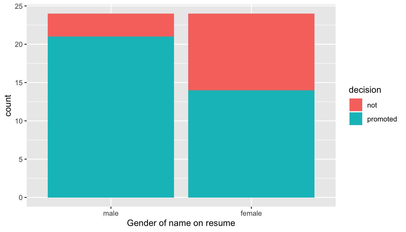 Barplot of relationship between gender and promotion decision.