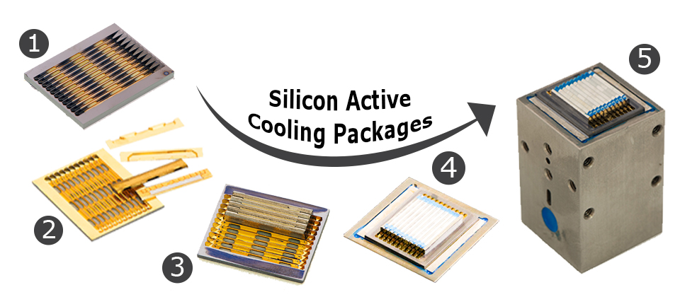 CoolingPackages