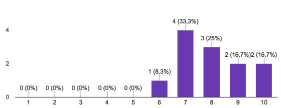 Travis score distribution