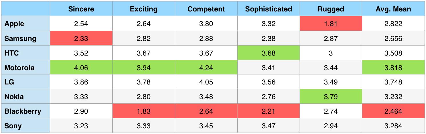 Motorola users' perception