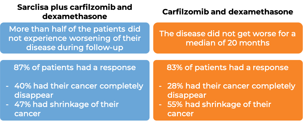 Results after treatment with Sarclisa + carfilzomib + dexamethasone vs. carfilzomib + dexamethasone alone (diagram)