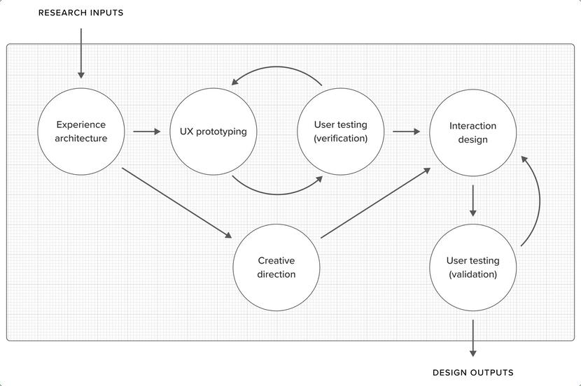 Design Process diagram