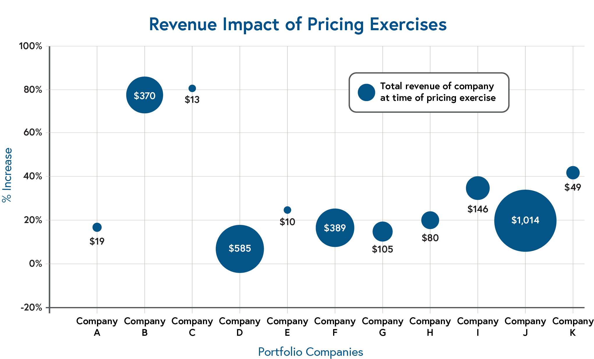 Chart showing Revenue Impact of Pricing Exercises