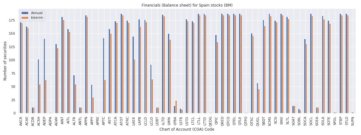 Spain Reuters financials balance sheet