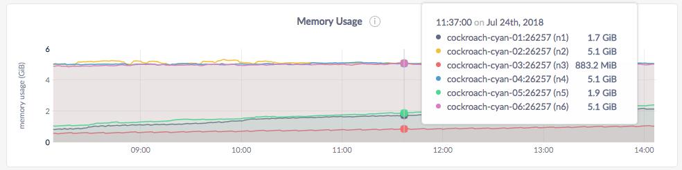 CockroachDB Admin UI Memory Usage graph