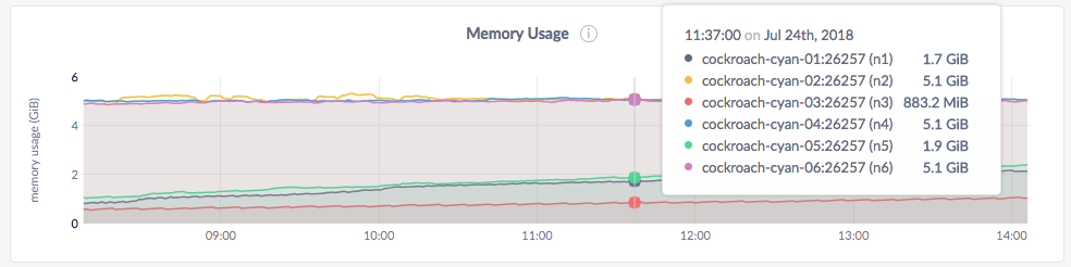 CockroachDB Admin UI Memory Usage graph