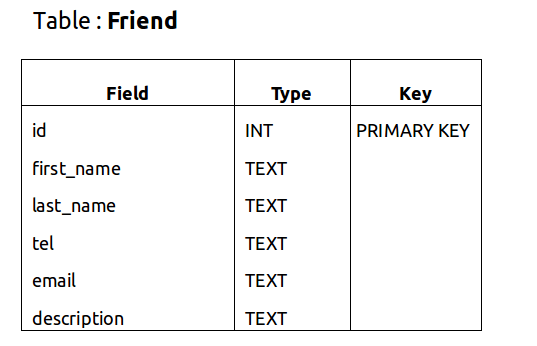 SQLite Table