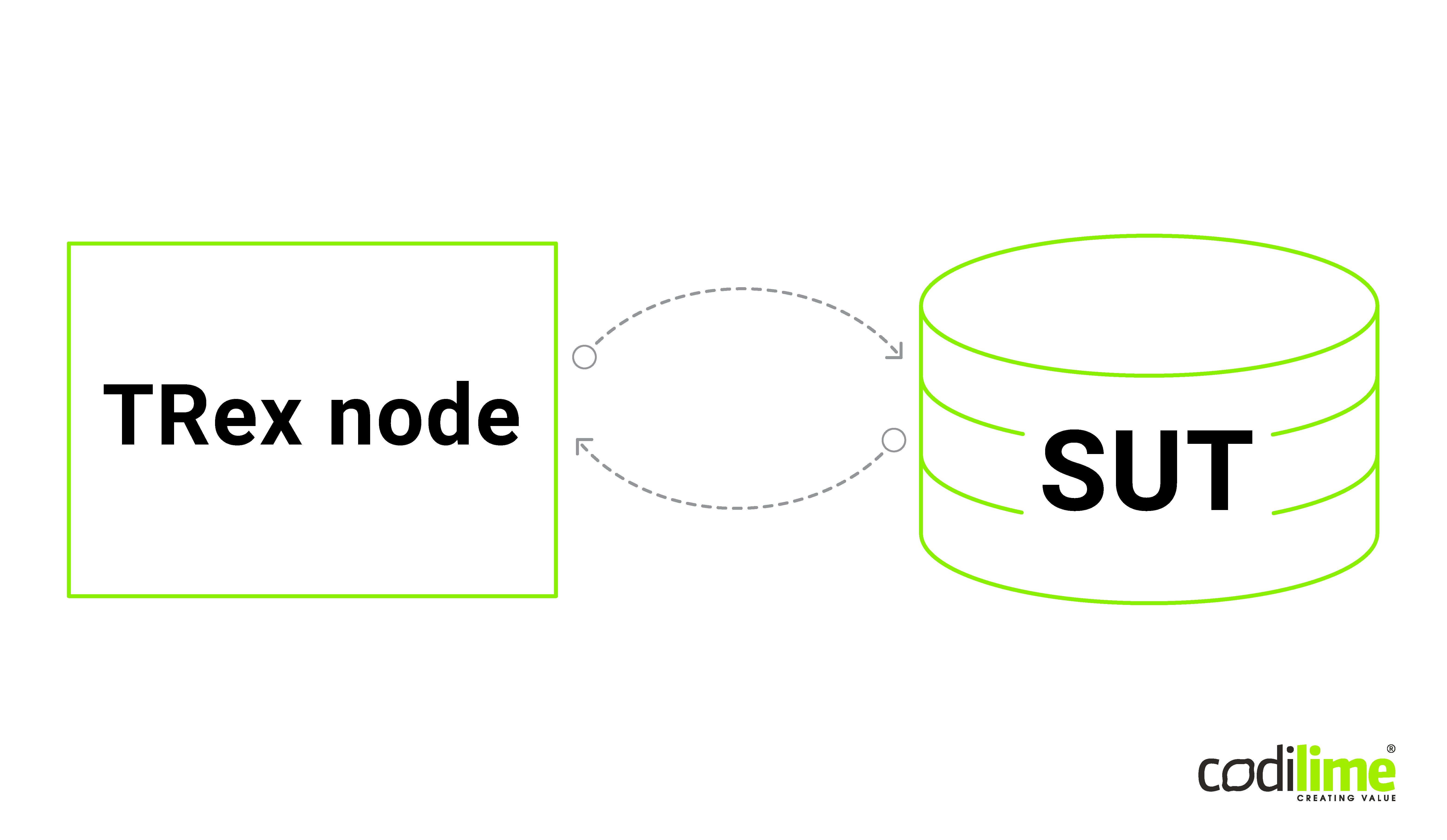 Traditional network testing setup