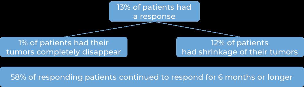 Results after receiving Keytruda (diagram)