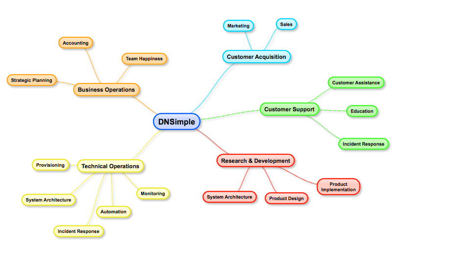 DNSimple Functional Diagram