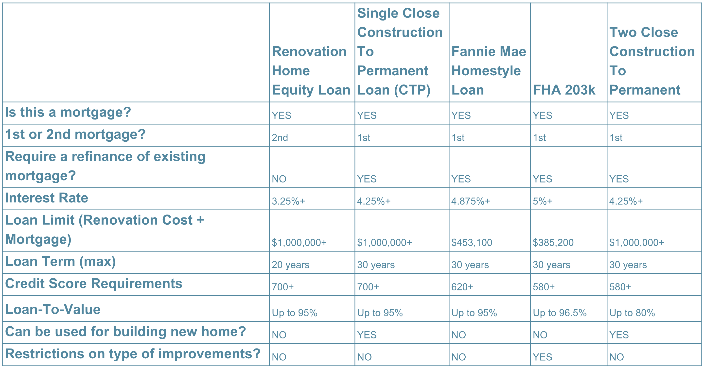Side-by-Side Comparison of Renovation Loans