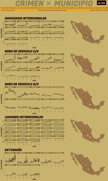 Infográfica del Crimen en México - Abr 2020