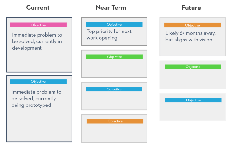 Lean Product Roadmap