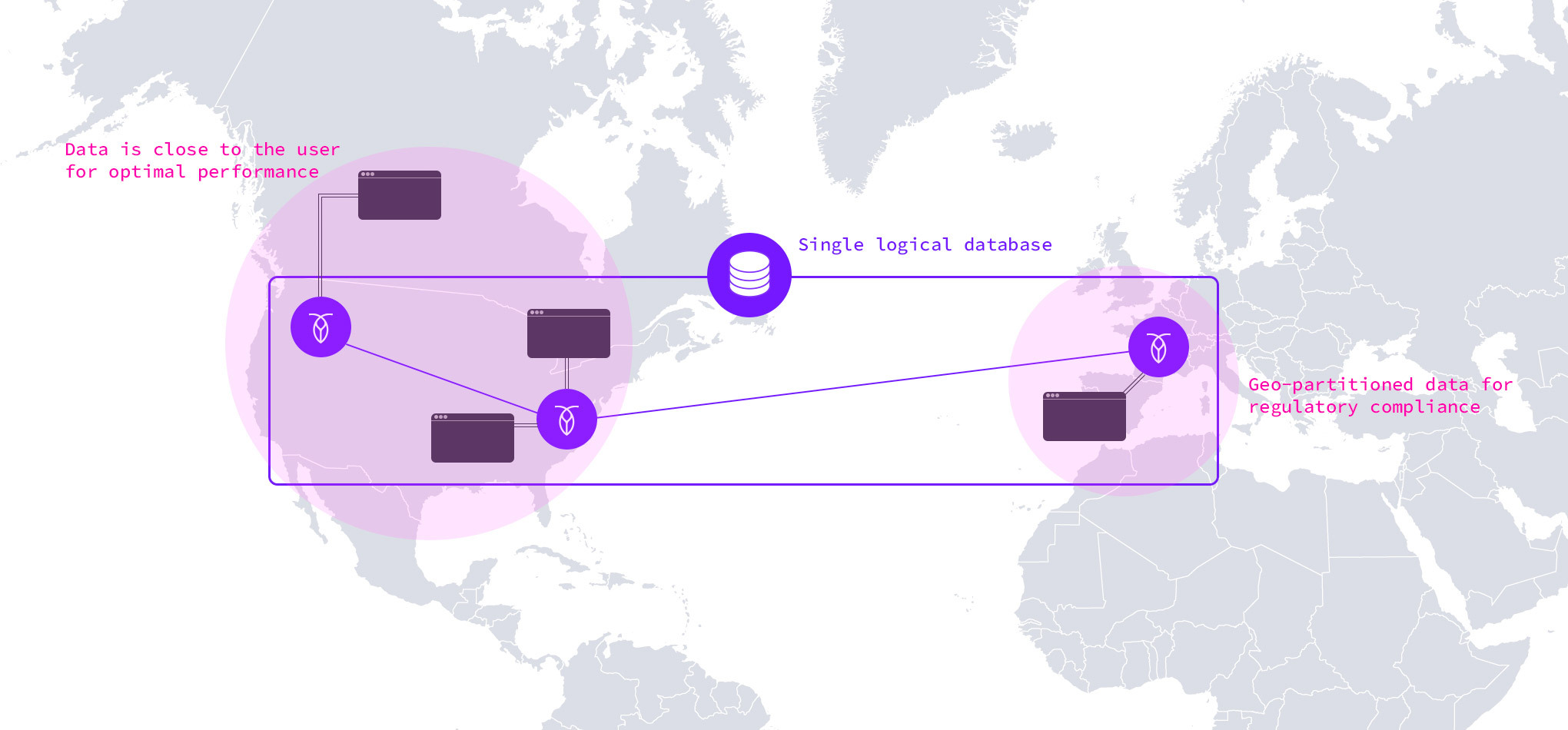 Banking data is geo-partitioned by row across Europe and the United States for GDPR compliance