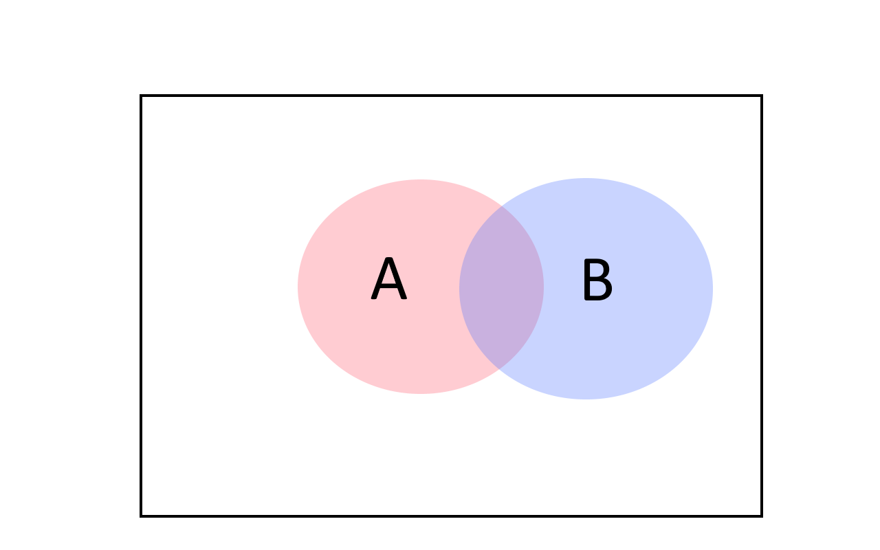17.2: The union bound tells us that the probability of A or B happening is at most the sum of the individual probabilities. We can see it by noting that for every two sets |A\cup B| \leq |A|+|B| (with equality only if A and B have no intersection).