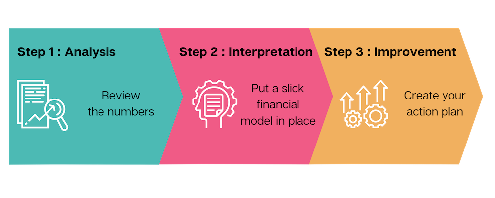 Analysis, interpretation, improvement flow diagram