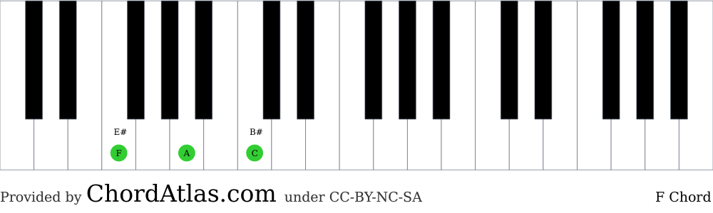 Piano chord chart for the F major chord (F). The notes F, A and C are highlighted.
