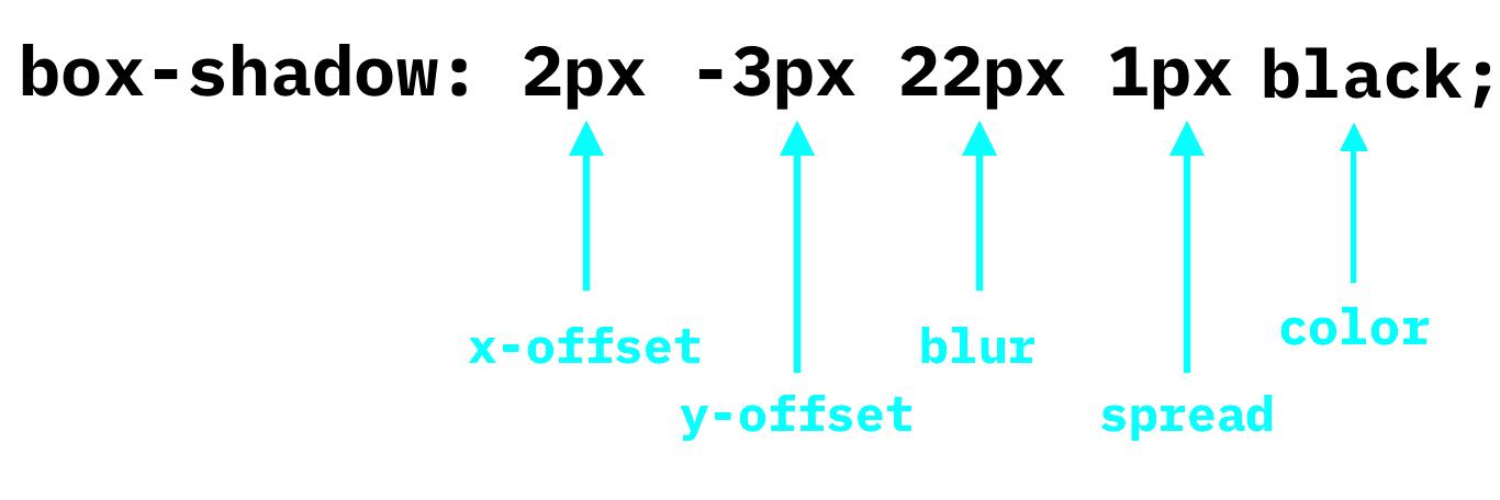 box-shadow: {x-offset} {y-offset} {blur} {spread}