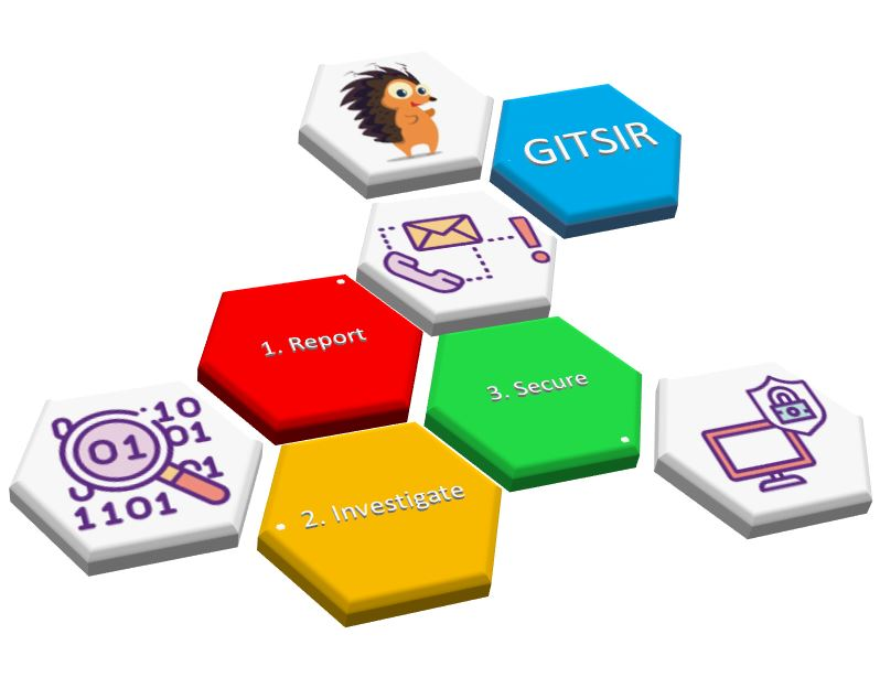 Image for Government IT Security Incident Response (GITSIR) Team
