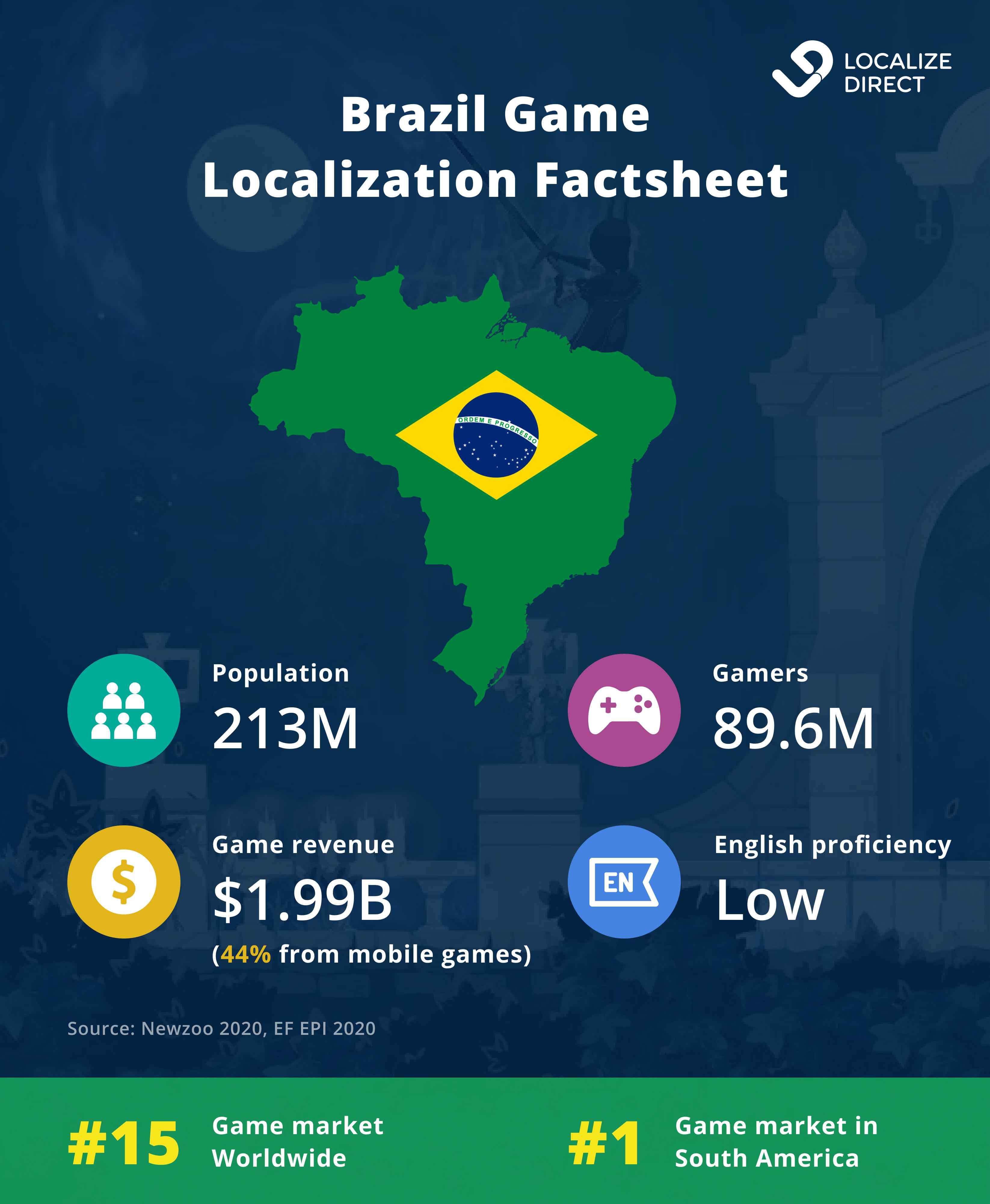 Game Translation for Brazilian Market - Factsheet
