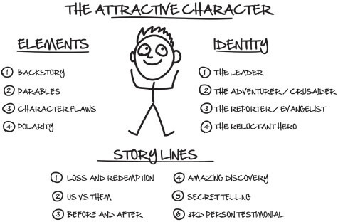 The Attractive Character