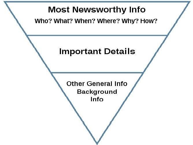 Press release inverted pyramid diagram