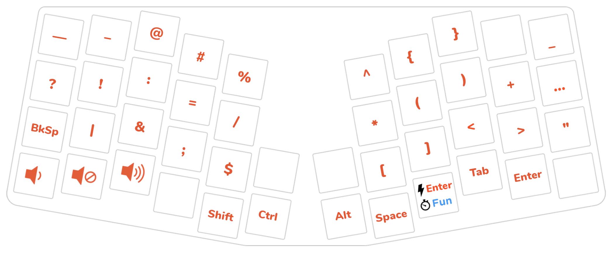 Keyboardio Atreus custom layout, layer 3