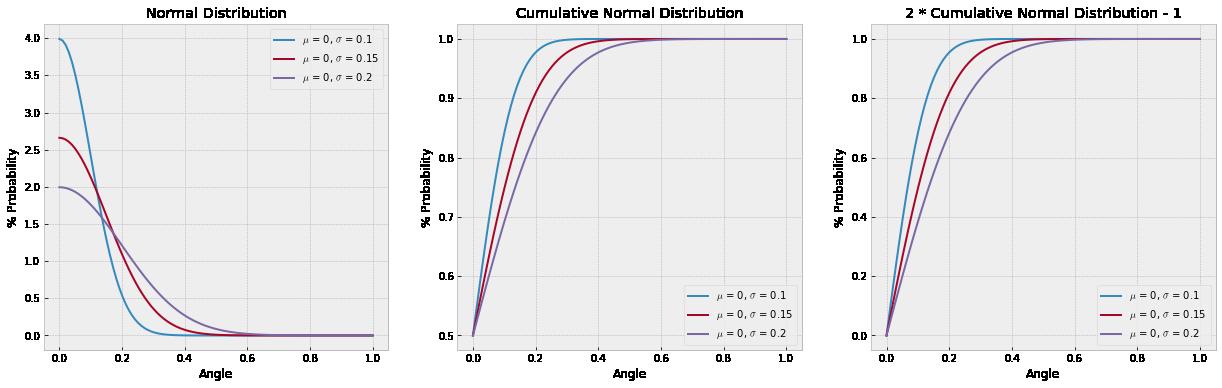 Kick Angle Probabilities