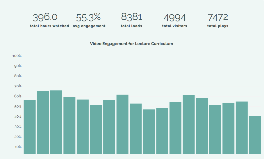 Gráfico de estatística para o Jekyll