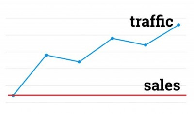 Traffic & sales graph