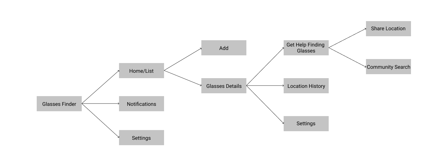 An image of our updated information architecture