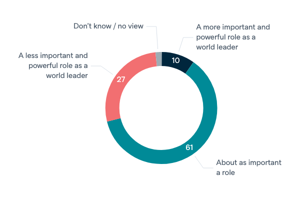 Role of the US in the next decade - Lowy Institute Poll 2020