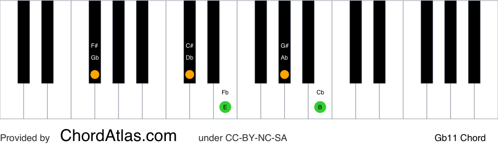 Piano chord chart for the G flat eleventh chord (Gb11). The notes Gb, Db, Fb, Ab and Cb are highlighted.