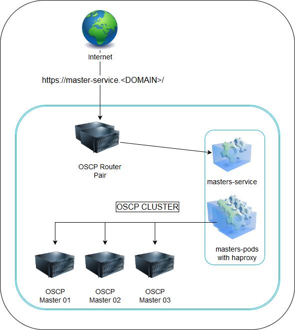 OCP master service