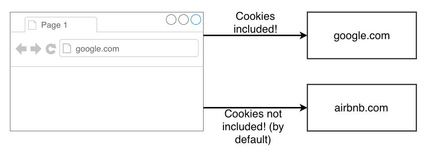 Uso de cookies