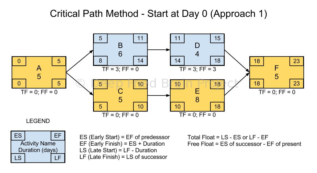 Critical Path Calculation - Start at Day Zero