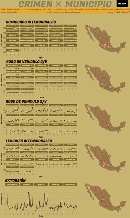 Infográfica del Crimen en México - Feb 2018